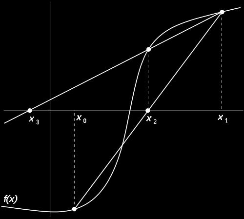 Secant Method The Secant method is defined by the recurrence relation: The first two