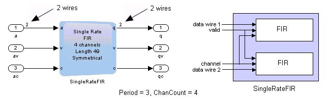 Multiple wires accommodate all the channels and the Simulink model uses a vector of width 2. Figure 18.