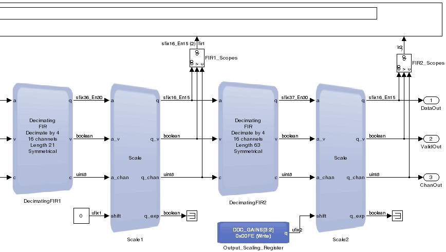 6 DSP Builder for Intel FPGAs (Advanced Blockset) Design Examples and Reference Designs Figure 41.