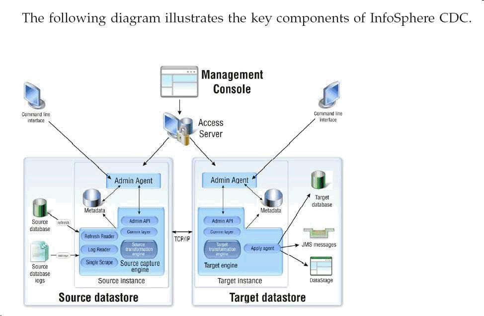 Infosphere cdc architecture and functionality pdf 4 cdc detailed architecture 4 ccuart Gallery