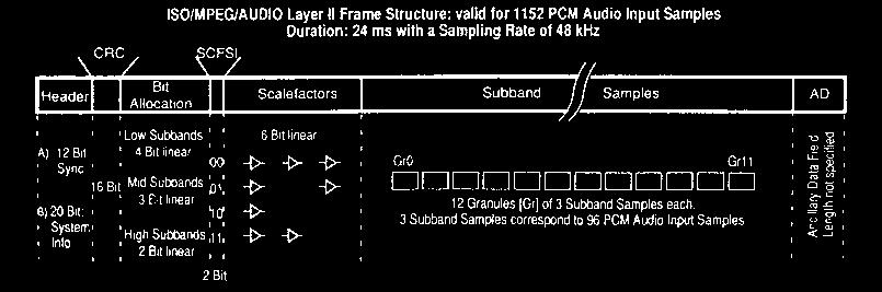 The Layer 2 frame packer includes header and CRC structure.