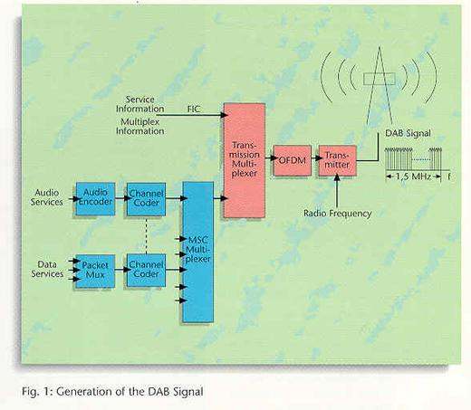 Generation of the DAB Signal You will see in Figure 1 how each service signal is coded individually at source level, error protected and time interleaved in the channel coder.