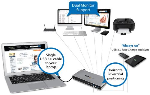 2 You can simultaneously maintain work efficiency while adding charge and sync flexibility for up to two mobile devices (2 tablets or 1 tablet/1 smartphone).