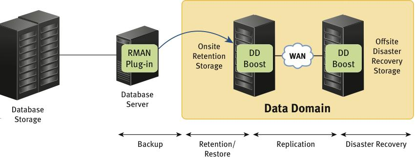 Introducing the Oracle RMAN Agent Overview of Oracle RMAN agent The Oracle RMAN agent enables database servers to communicate with Data Domain systems in an optimized way, without the need to use a