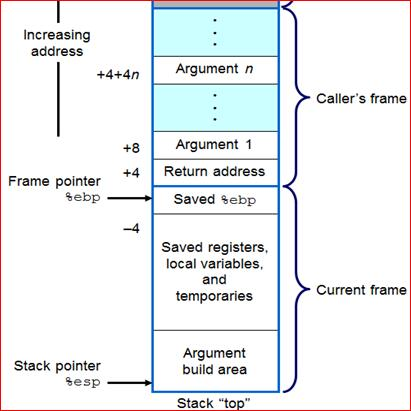 Reading Assignment Chapter 3 From Computer System A Programmer S
