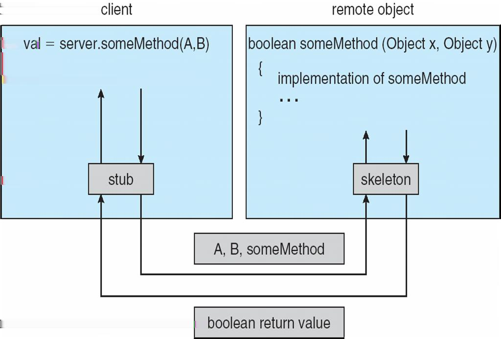 ) Obviously, one process cannot call a function directly on another process (they are in a different address space), especially a remote one, so there is a trick to this: Client uses a stub - a