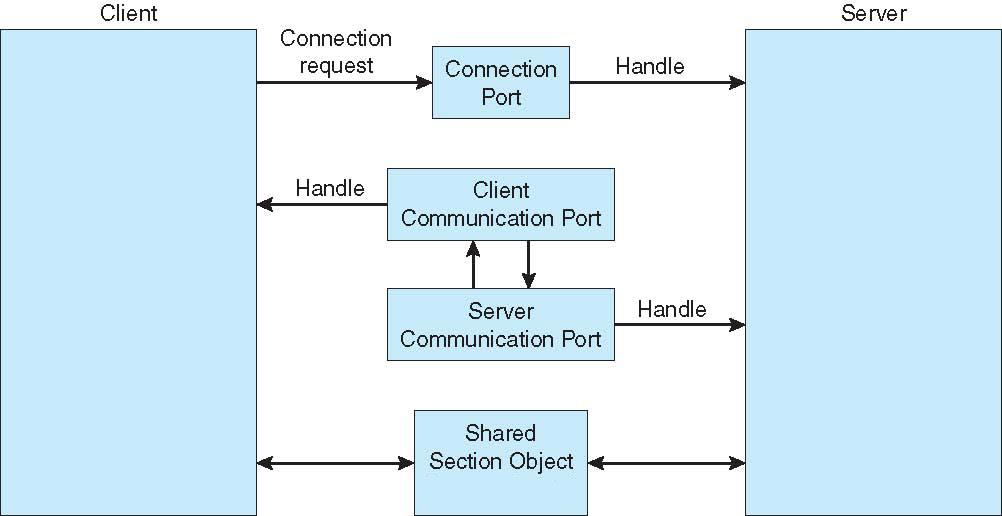 Examples of IPC Systems - Mach (used in Mac OS X) Mach, a micro-kernel architecture used within Mac OS X, where communication is message based Even system calls are messages Each task gets two