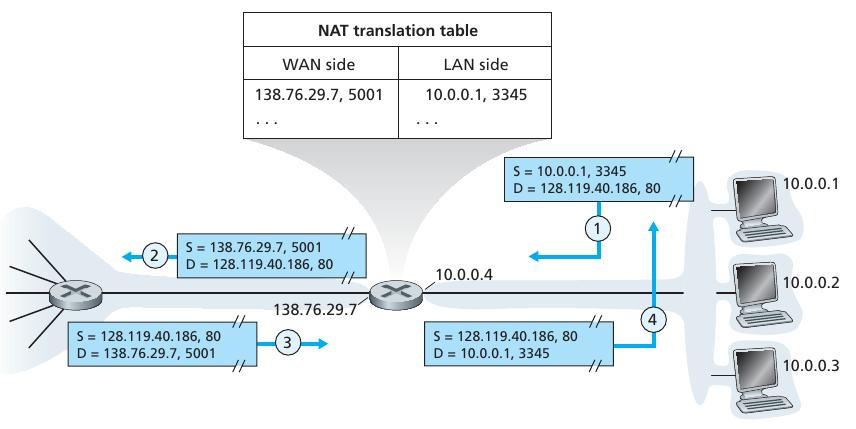 Network address translation (NAT) control NAT router behaves to the outside world as a single device with