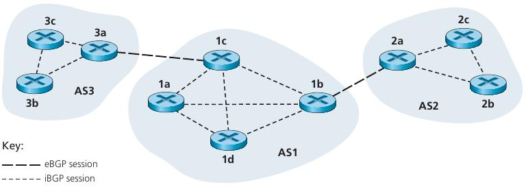 Border Gateway Protocol version 4 (BGP4) control BGP session that spans two ASs is called an external