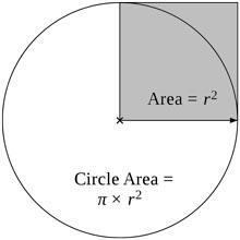Circumference of a circle The perimeter of a circle is called the circumference. It is equal to the diameter times pi.
