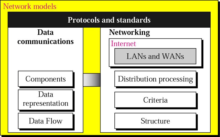 PART I Overview of Data Communications and Networking Dr.