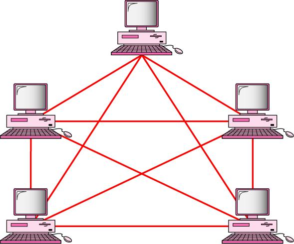 Fully connected mesh topology (for five devices) Every device has a dedicated point-to-point link to every other devices Fully connected mesh network has n(n-1)/2 physical connection to link n