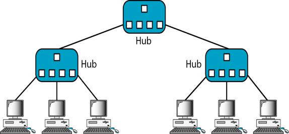 Tree topology : Is a variation of star Not every device plugs directly into the central hub.