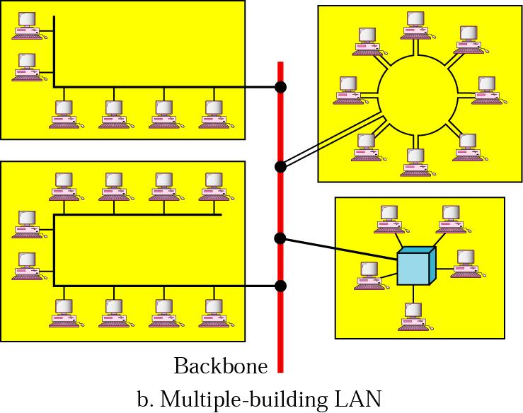 Multiple -building -LAN 35 LAN Privately owned and links the devices in a single office, building or campus LANs designed to allow resources to be shared between PCs or workstations.