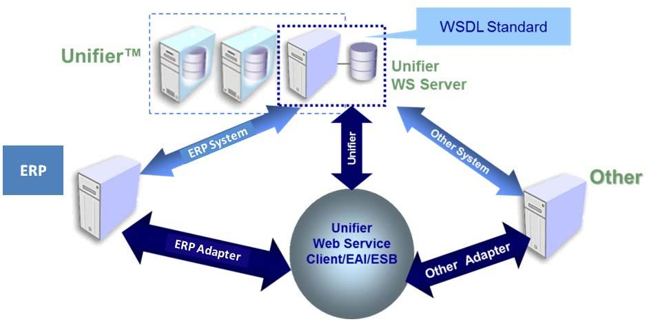 Web Services Overview Here are some details about Web services: Web services.