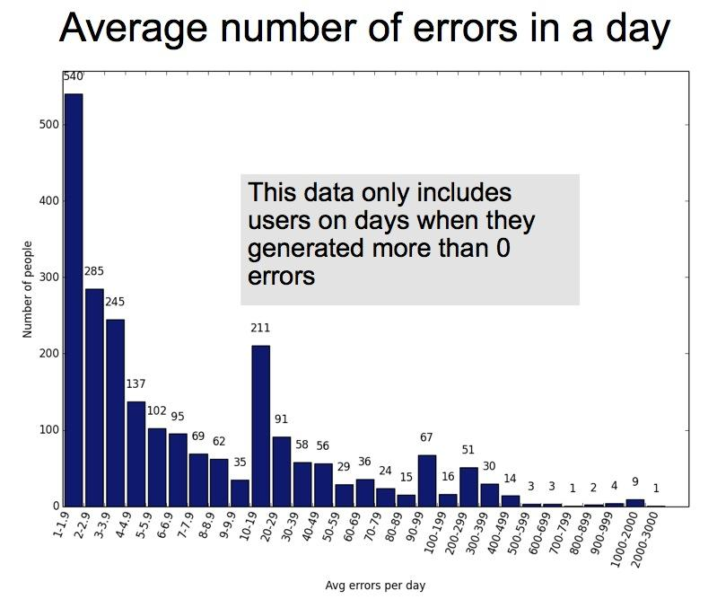 Figure 4-3: Average Errors Per Day have a field for the time the app was started at, so if two error reports by the same user have different start dates, this means that the user closed the app