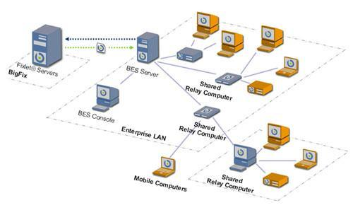 Security Proxy Server In computer networks, a proxy server is a server (a computer system or an