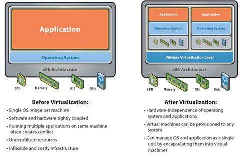 Virtualizations Today, virtualization can apply to a range of system layers, including hardware-level virtualization, operating system level virtualization, and high-level language virtual machines.