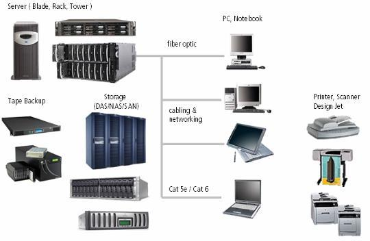 In line of the business development and increasing number of employees, a company must have a proper data center and the hardware inside.