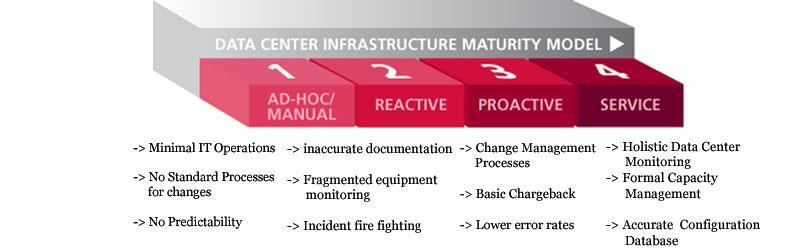 Data Center infrastructure In conjunction with the development of these maturity models, Aperture has developed a Data Center Infrastructure Management (DCIM) maturity model to assist organizations