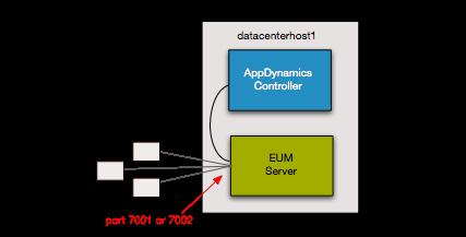 3. Install the on-premise EUM Server and configure it to work with your Events Service and Controller. Prepare for the EUM Server The EUM Server can be deployed in two modes.