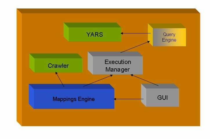 Figure 5. The MASIA Software Architecture These components will be detailed in what follows: Crawler: It is a software agent which browsers the information sources in a methodical, automatic manner.