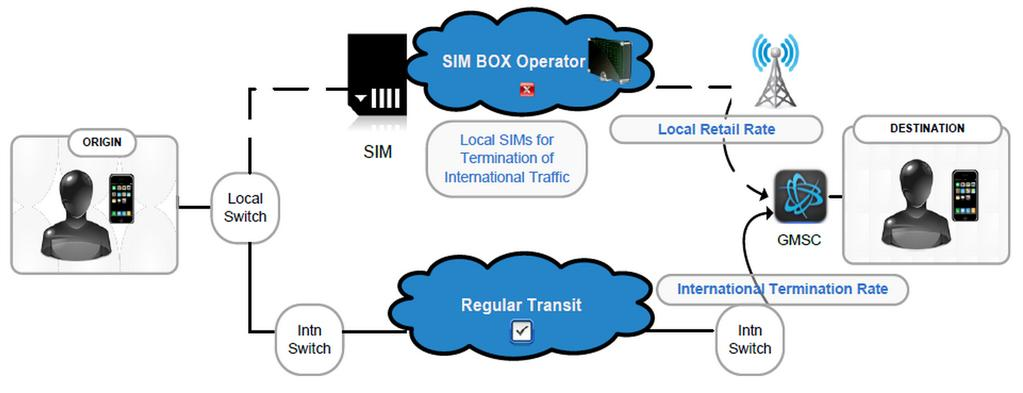 Fig. 1: Example of one-hop SIM-box bypass fraud hijacking of an international call [7] daily cellular traffic and the number of connected mobile devices make detecting call bypassing fraud extremely