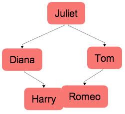 "tree( data: [""Juliet"",""Diana"",""Tom"",""Harry"",""Romeo""]) Book Comments Tree layout failed to render correctly."
