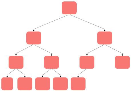 Would be possible by extending the progressive diagram to accept tree types.
