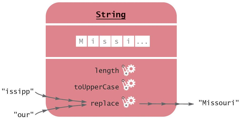 "Chapter 2 - Figure 9 factory.object(""string"", [""M i s s i."