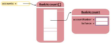 Chapter 7 - Figure 4 ClassObject bank2 = factory.