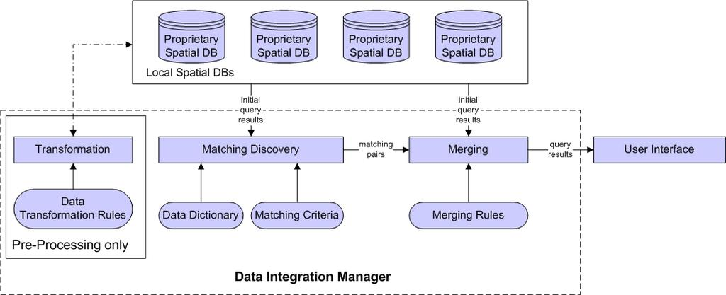 4.3 Data Integration Manager The Data Integration Manager is responsible for reconciling data level heterogeneities of utility records.