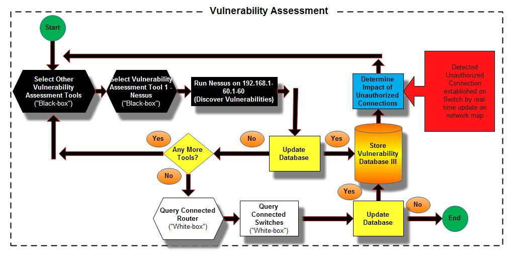Figure 22. Algorithm for Vulnerability Assessment 3.