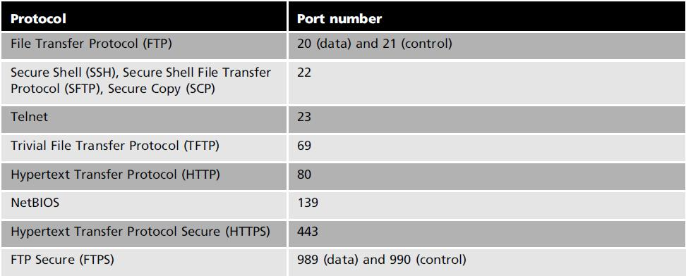 Chapter 2 Table 2-2 Common used default Network Ports Literature Review Because port numbers are associated with services, if an attacker knows that a specific port is accessible, this could indicate