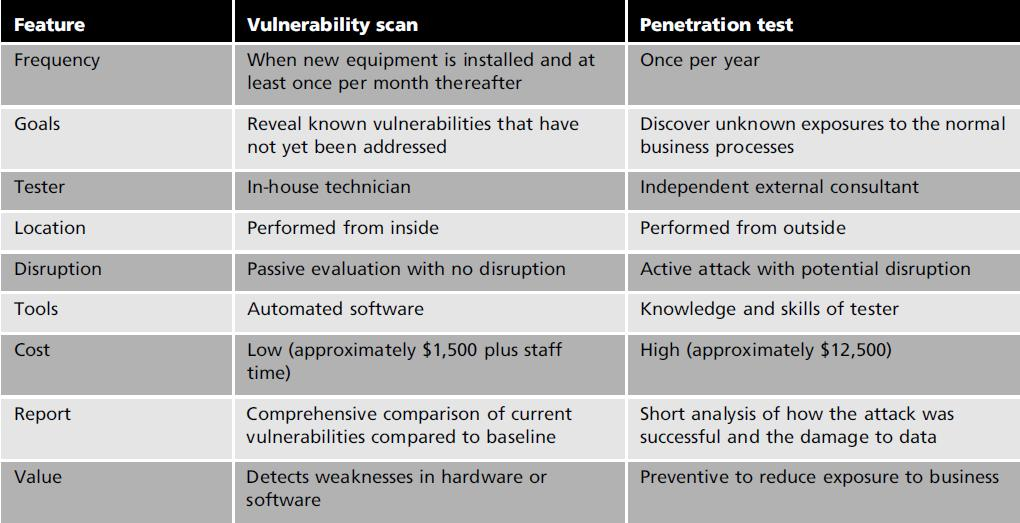 Chapter 2 Literature Review Table 2-3 Vulnerability Scan and Penetration testing features The table above compares different feature for penetration testing against