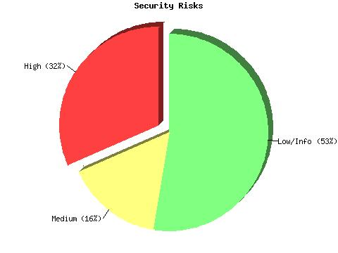Chapter 4 Implementation and Results Figure 4-1 Security risks