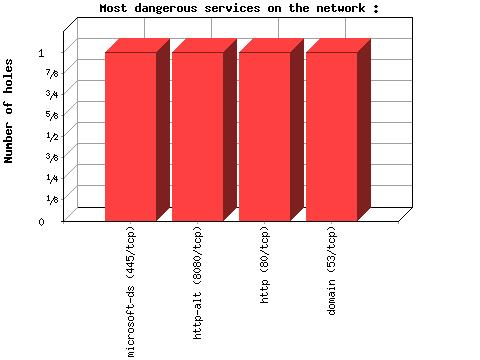 in the ES Network Figure 4-6 Number of