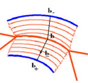 (a) (b) (c) (d) Figure 6: (a) The shock fragment is the influence zone of each shock segment. Each point P in this region has a closest contour point P + which in turn maps to a shock point P.