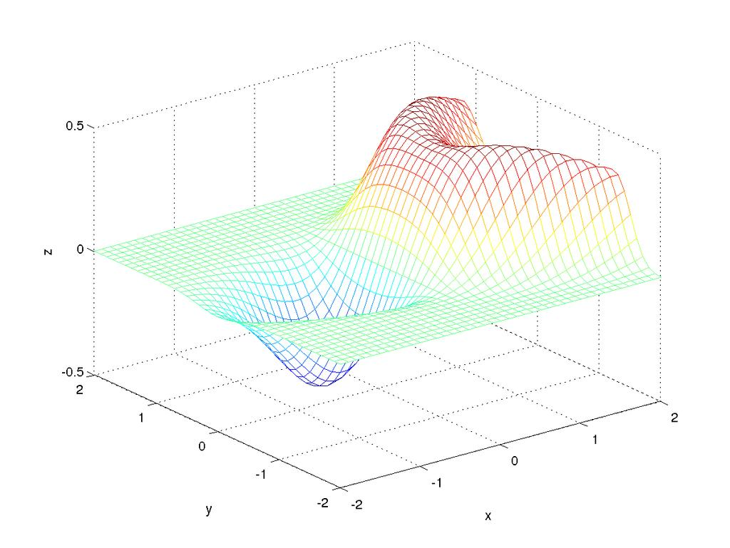 Surface Plots Surface plot of the function z = xe [(x y2 ) 2 +y 2], for 2 x 2 and 2 y 2 with a spacing of 0.