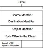 216 L. Wei, M.K. Reiter, and K. Mayer-Patel 4.3 Data Object Model Our design of a SIN network enables the transmission of objects from one SINner to another.