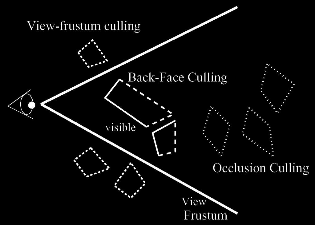 Back-face culling Reject geometry facing away from the