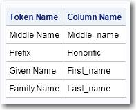 See DQ_LIST_TOKENS() on page 31 for the code to obtain the tokens. Figure 4.