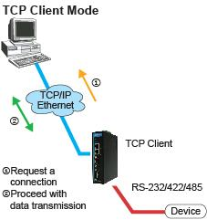 Choosing the Proper Operation Mode ATTENTION Real COM Mode allows several hosts to have access control over the same NPort IA5150A/IA5250A.