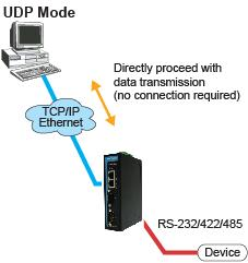 Choosing the Proper Operation Mode UDP Mode Compared to TCP communication, UDP is faster and more efficient.