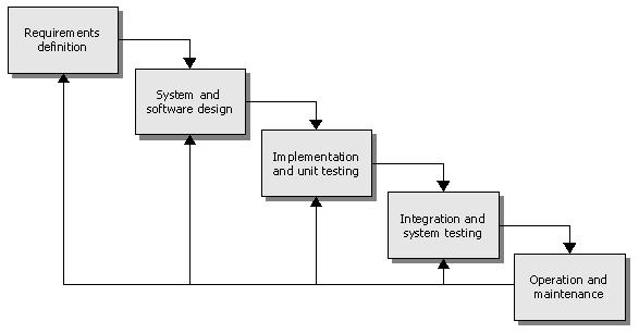Figure 2: The software life cycle. (Sommerville 2007) Figure 3: High-level view on software development.