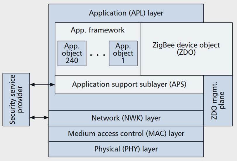 16 Acta Wasaensia network. The standard IEEE 802.15.4 defines the physical layer and medium access control of ZigBee protocol architecture.