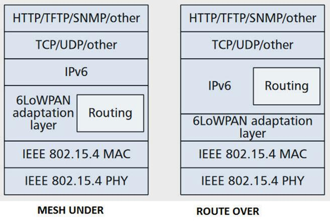 18 Acta Wasaensia 3.1.3 6LowPAN 6LoWPAN (IPv6 over Low Power Wireless Personal Area Networks) is some kind of ZigBee extension.
