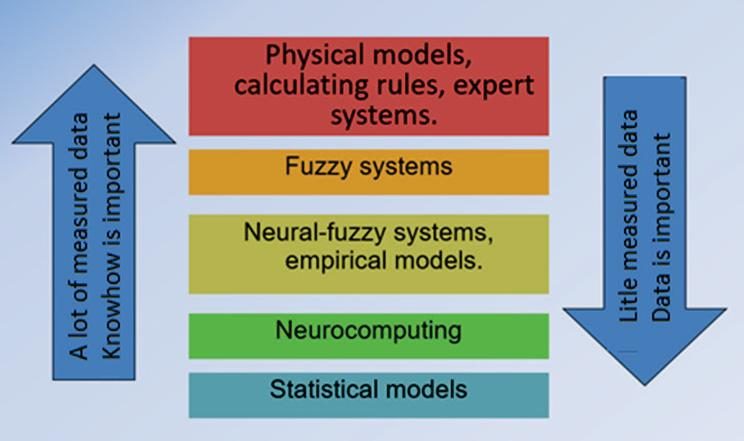 38 Acta Wasaensia stochastic nature of real systems. Also, there are some real systems that are very complicated and therefore, it is not possible to build a reliable and accurate mathematical model.
