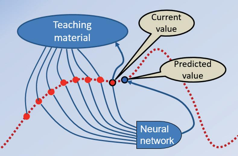In this case, the input of teaching material is historic values and the output the current value.