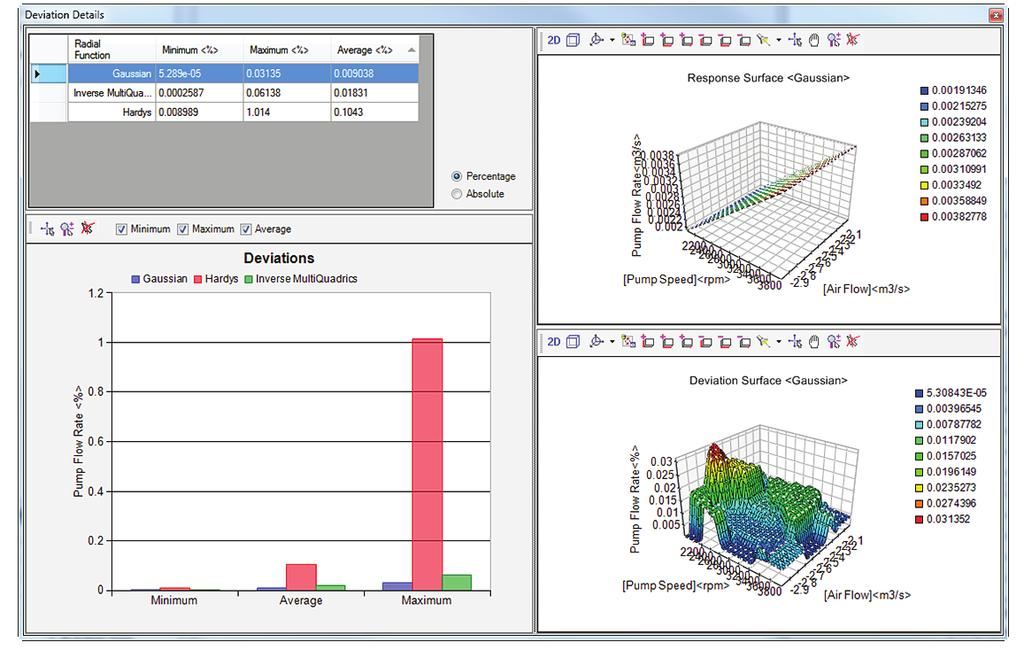 Fig 5 Response Surface View The Deviation Details tool provides an immediate and simple evaluation of the goodness-of-fit of each Response Surface on the basis of its deviation.